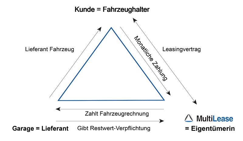 MultiLease Leasing-Dreieck